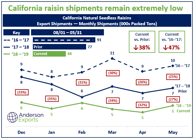 California Raisin Shipments Low.png