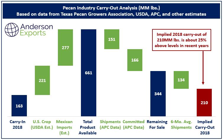 US Pecan Industry News.png