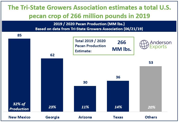 Pecan Crop Estimate (Tri-State Growers Association).png