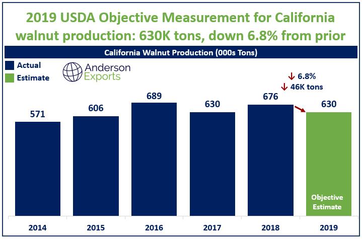 2019 California Walnut Crop Estimate Down