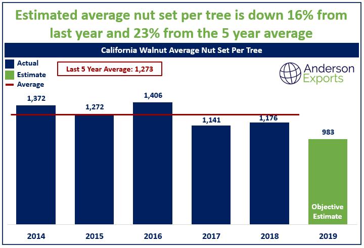 California walnut prices chandler jumbo