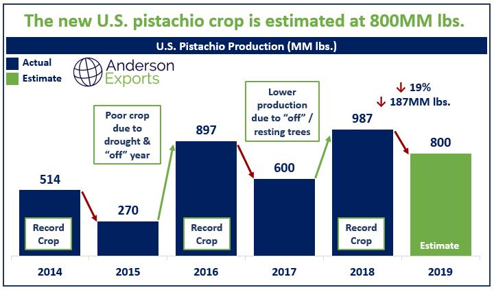 California Pistachio Price Crop Estimate 2019
