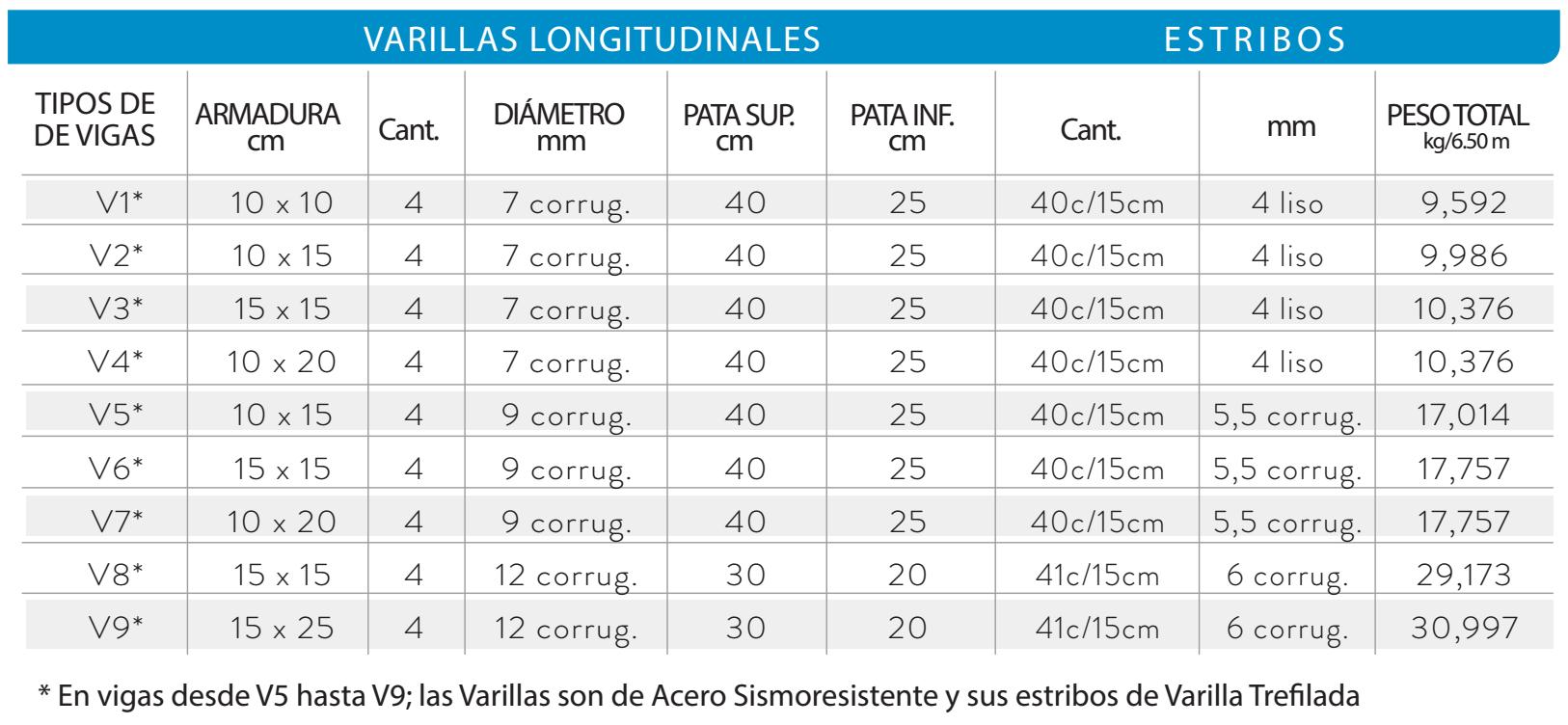 Fuente: Catalogo de productos de Adelca