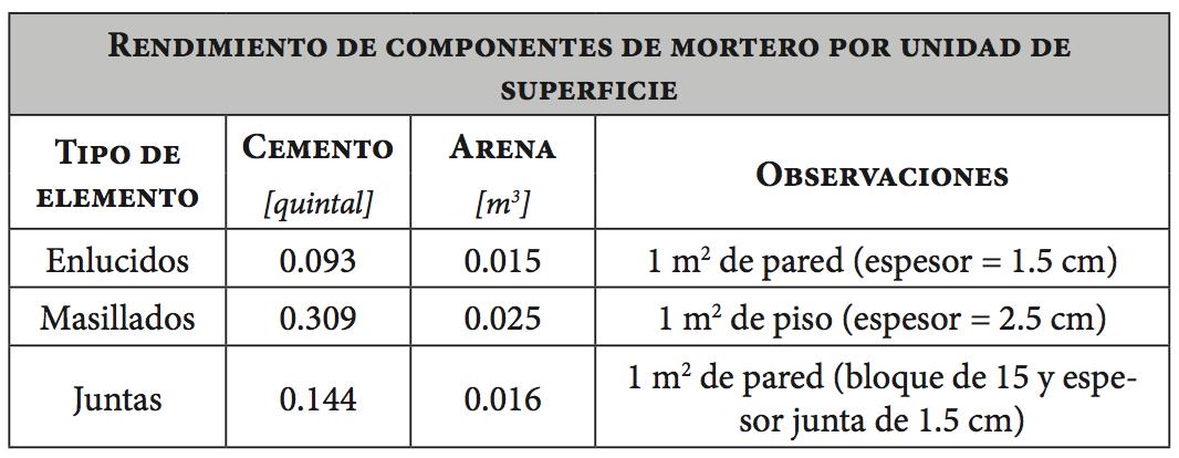 Rendimiento de componentes de mortero por unidad de superficie