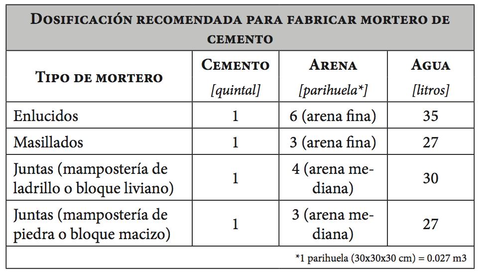 Dosificación de componentes de mortero de cemento Fuente: (UNACEM Ecuador S.A., 2015)