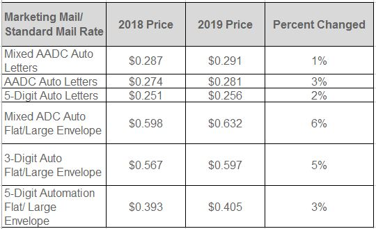 Standard Marketing Mail 2019 Postage Rates