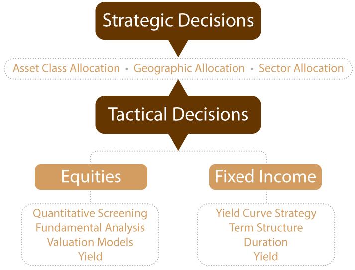 Investments, Financial Planning, Financial Advisor, Portfolio Management, Asset Management