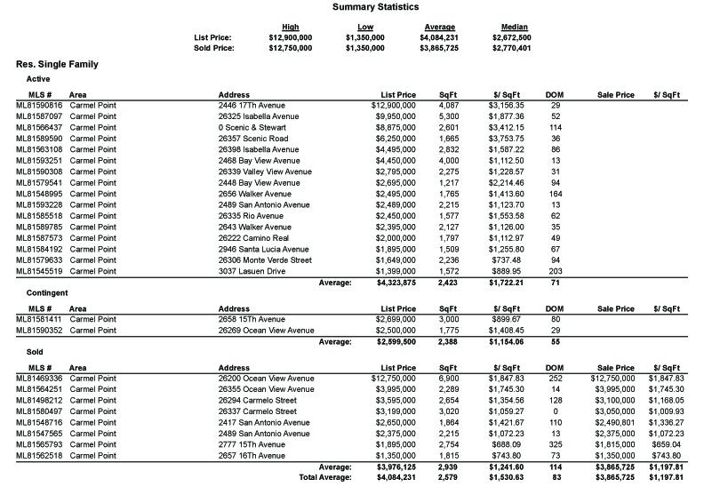 MLS Area 145 - Carmel Point market statistics