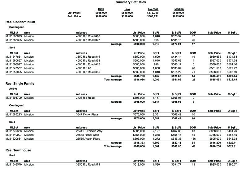 MLS Area 146 - Mission market statistics