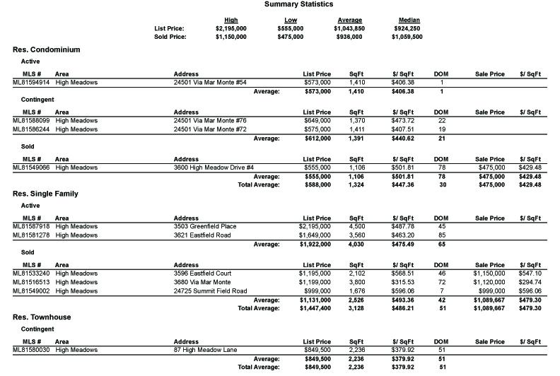 MLS Area 149 - High Meadows market statistics