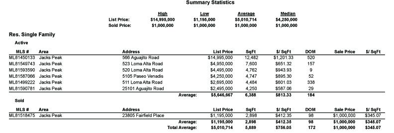 MLS Area 150 - Jack's Peak market statistics