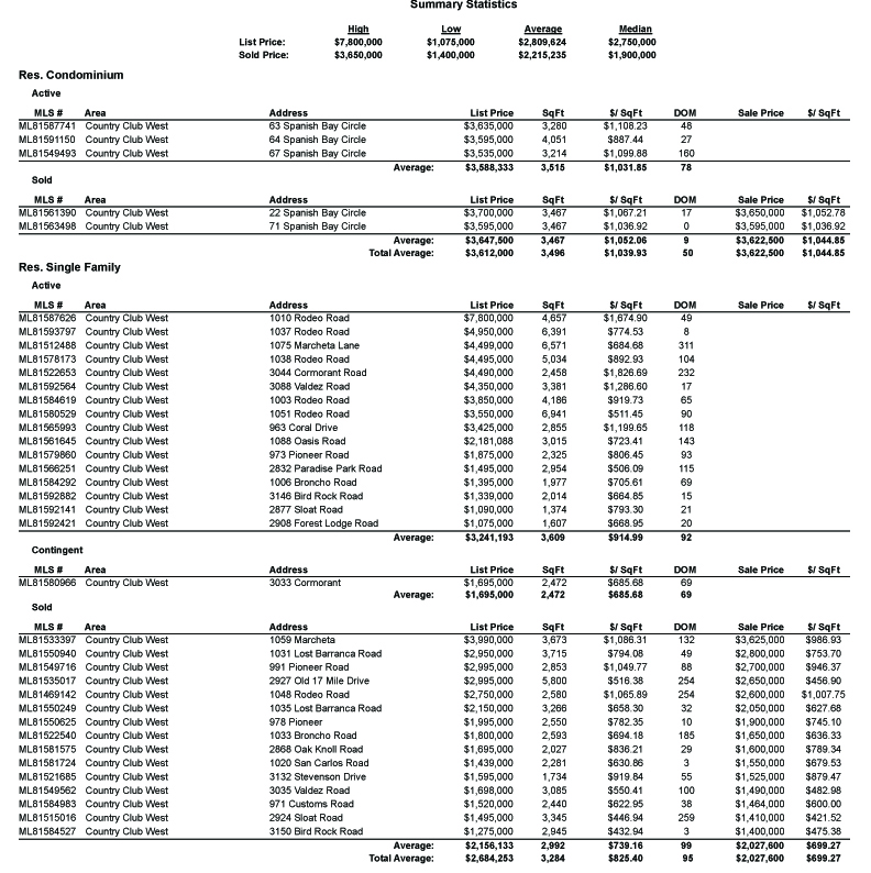 MLS Area 175 - Country Club West market statistics
