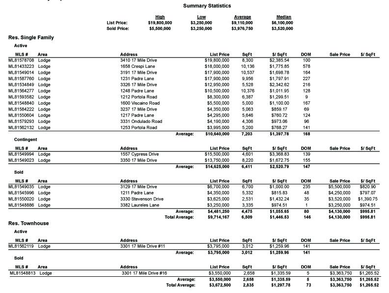 MLS Area 178 - Lodge market statistics