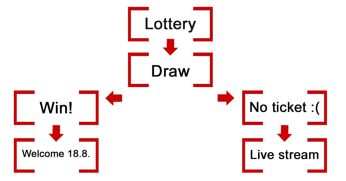 Ticket diagram.png