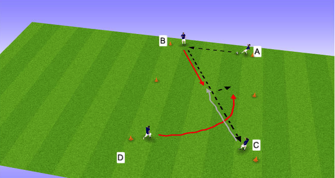 A passes square to B. B plays diagonal to C and follows as a passive defender.