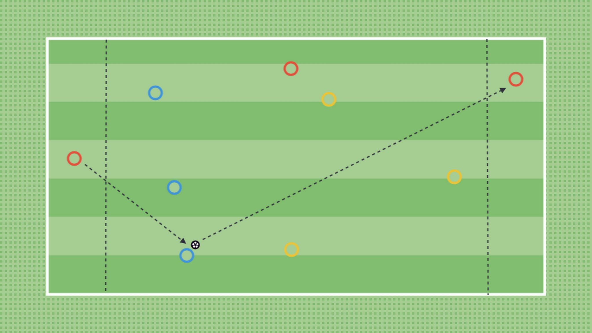 """The above game has two target players and a neutral for the team in possession. Player's will find themselves in scenarios where they can try and """"Receive to Turn"""" (the session topic) and play forwards."""