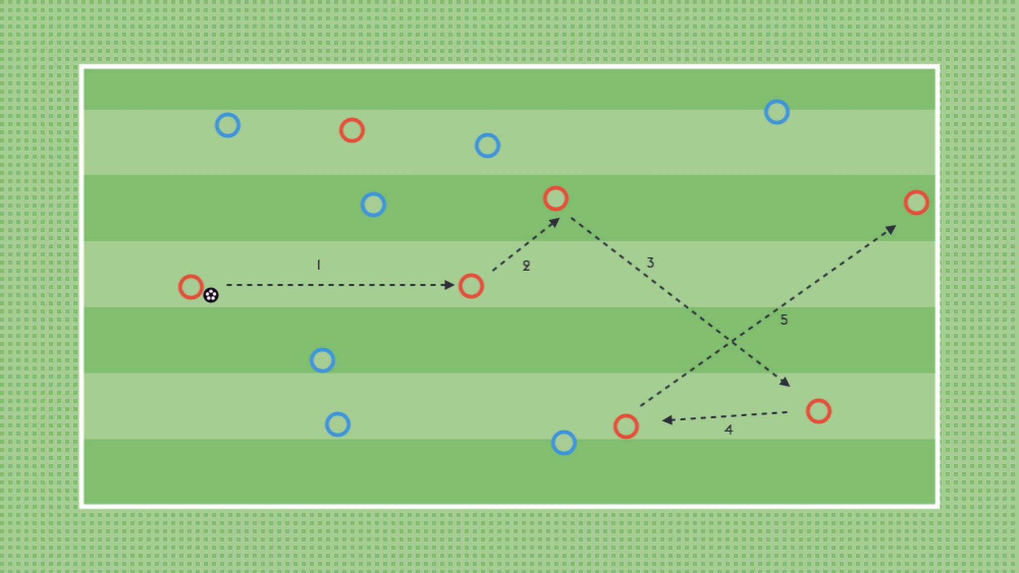 By shifting the goalposts (the number of passes needed to score) you're 'stretching' the players in their ability to score these goals. By not telling them ahead of time, you're building on their adaptability and resilience as the goalposts have been shifted on them.