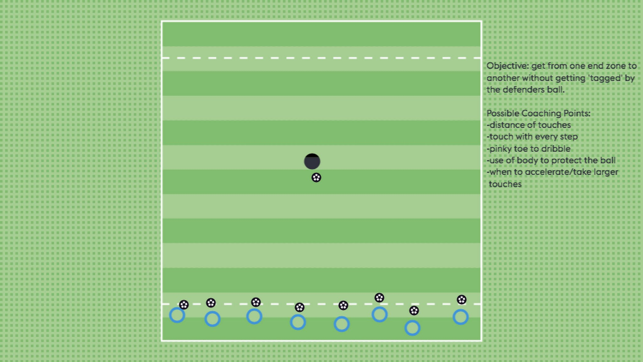 For a five year old, a creative solution might be to pick the ball up and run with it. They might sit on the ball so the defender can't hit it. This might be similar to something they've seen others do or an idea they've come up with on their own.