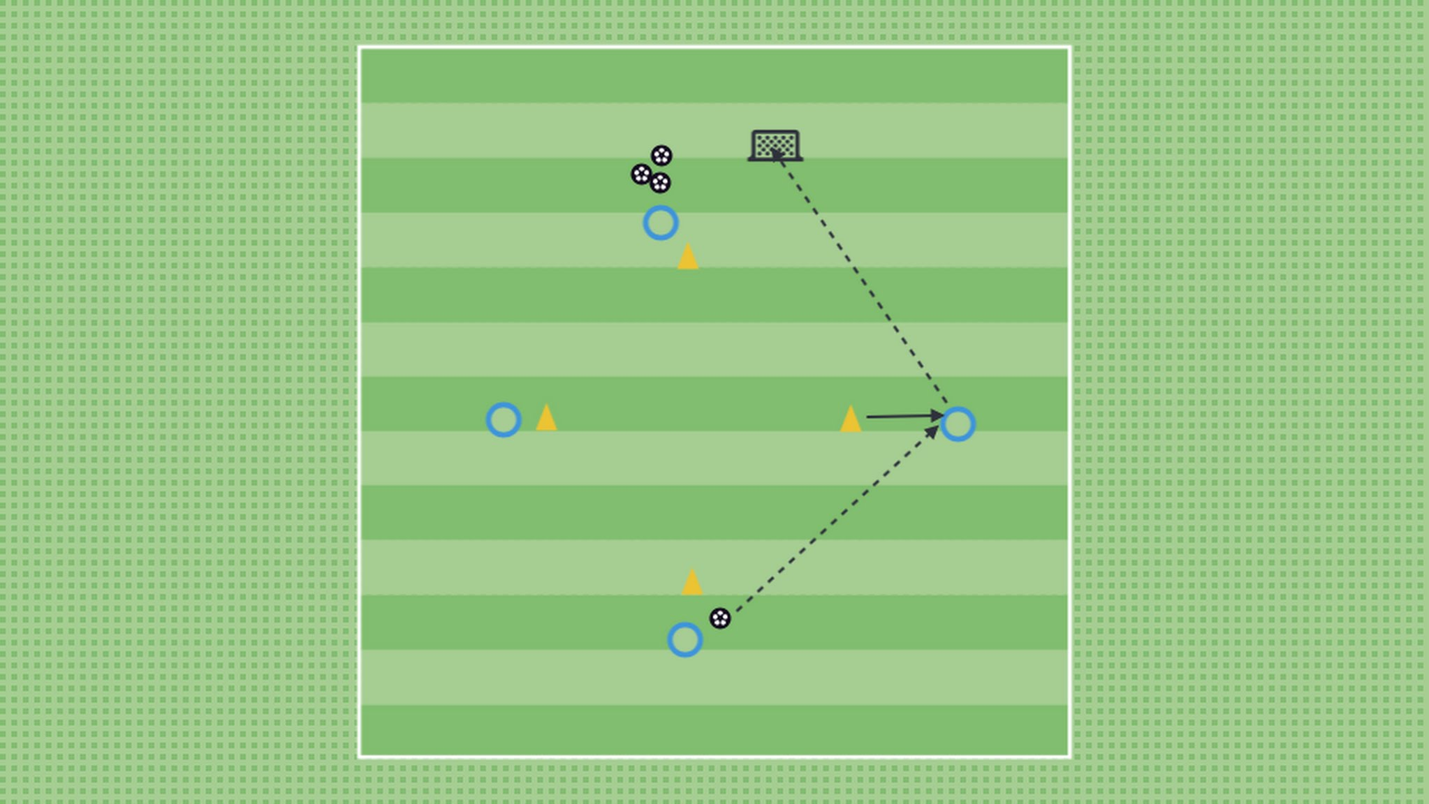 In the example above the receiving player is required to receive on the back foot and strike into the goal with the same foot. While this is good repetition for a striker to break the line and get a shot on goal, after a while this may become tedious. Some players may start to take things into their own hands and find new solutions. (e.g.flick the ball with their front foot, spin and then finish with their back foot)