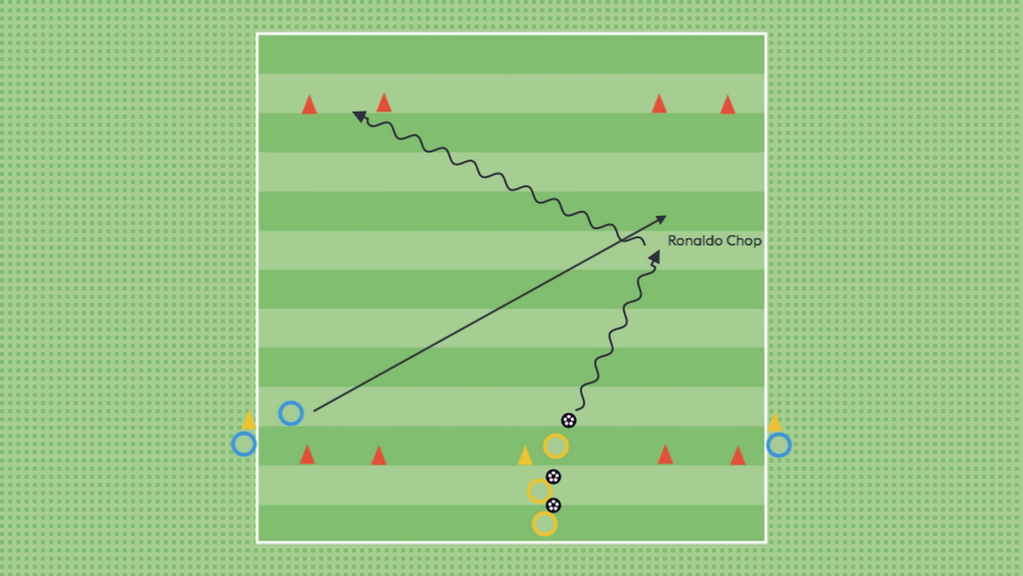 WHOLE - Players now have a move they can use ('Inside Cut'), though they can still experiment and come up with their own solutions. The player above tries a move that chops the ball behind his standing foot instead (similar to the 'Ronaldo Chop')