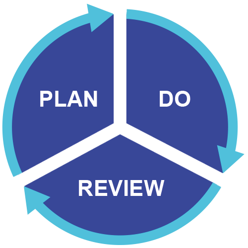plan-do-review-resize-580-90.png