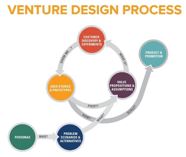 Venture-Design-Process-Screenshot.jpg