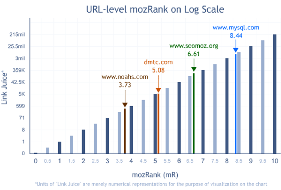 Improve Your Link Popularity Score with Moz