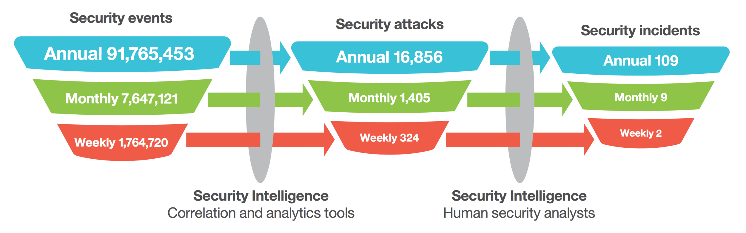 Security event: An event on a system or network detected by a security device or application. Security attack: A security event that has been identified by correlation and analytics tools as malicious activity that is attempting to collect, disrupt, deny, degrade or destroy information system resources or the information itself. Security incident: An attack or security event that has been reviewedand deemed worthy of deeper investigation. Security breach: An incident that has successfully defeated security measures and accomplished its designated task.