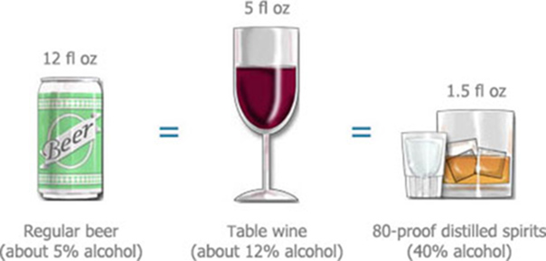 Be aware of how much alcohol is being consumed.