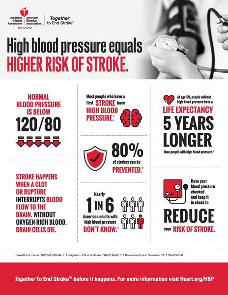 Source:  American Stroke Association