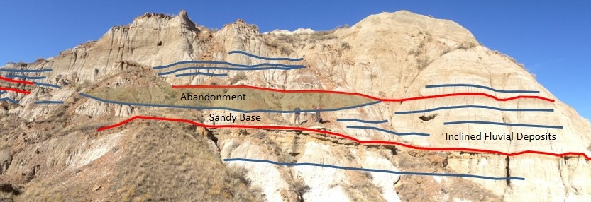 Figure3from Findlay et al. 2014, annotated fluvial stratigraphy from Dinosaur Provincial Park