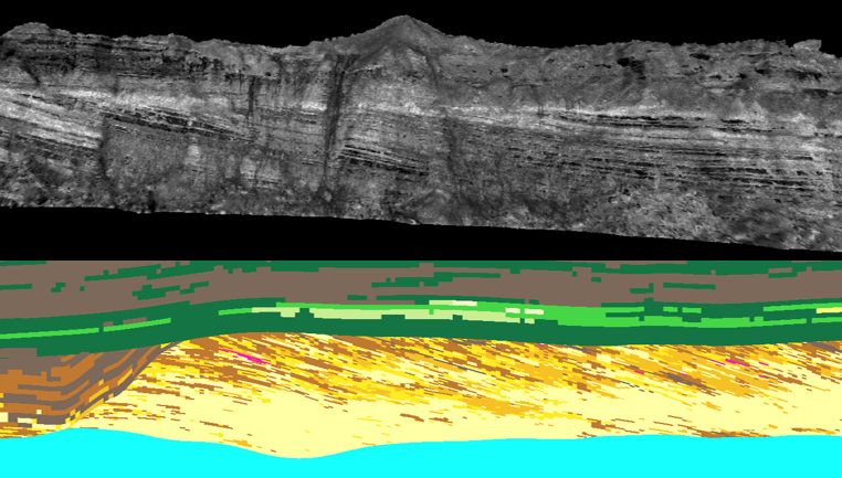 Figure 3 Facies model (bottom) vs outcrop (top) of an ancient river system. Given the angles we see in the outcrop, It would be a mistake to model this flat wouldn't it?