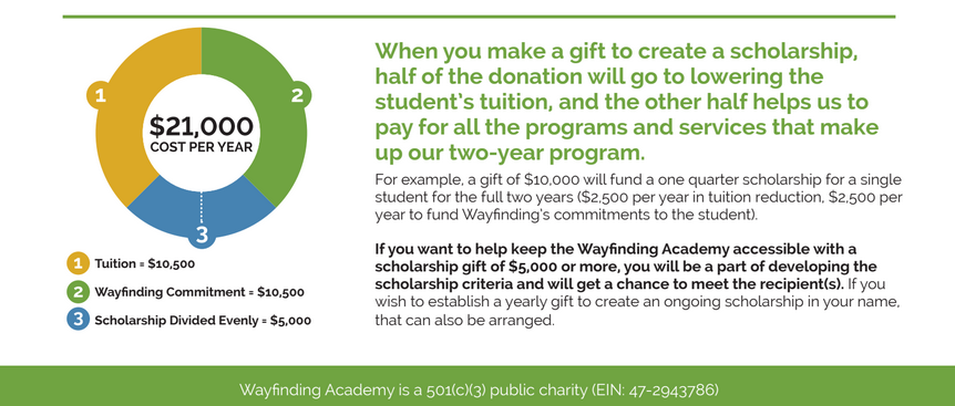 It costs us about $21,000 per student to deliver the Wayfinding experience. Students pay half of this amount in tuition and we match that with our fundraising efforts. And you can help! Over the past two years, we have also intentionally reached out to donors to create some scholarships for students who might need a little extra help accessing the Wayfinding experience. About 1/3 of our students currently receive a scholarship funded by our donors. If you or someone you know is interested in starting a scholarship for a Wayfinding student, please send us an email or give us a call to start that conversation.