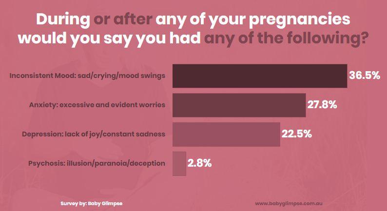 Understanding Women Mental Health During Pregnancy