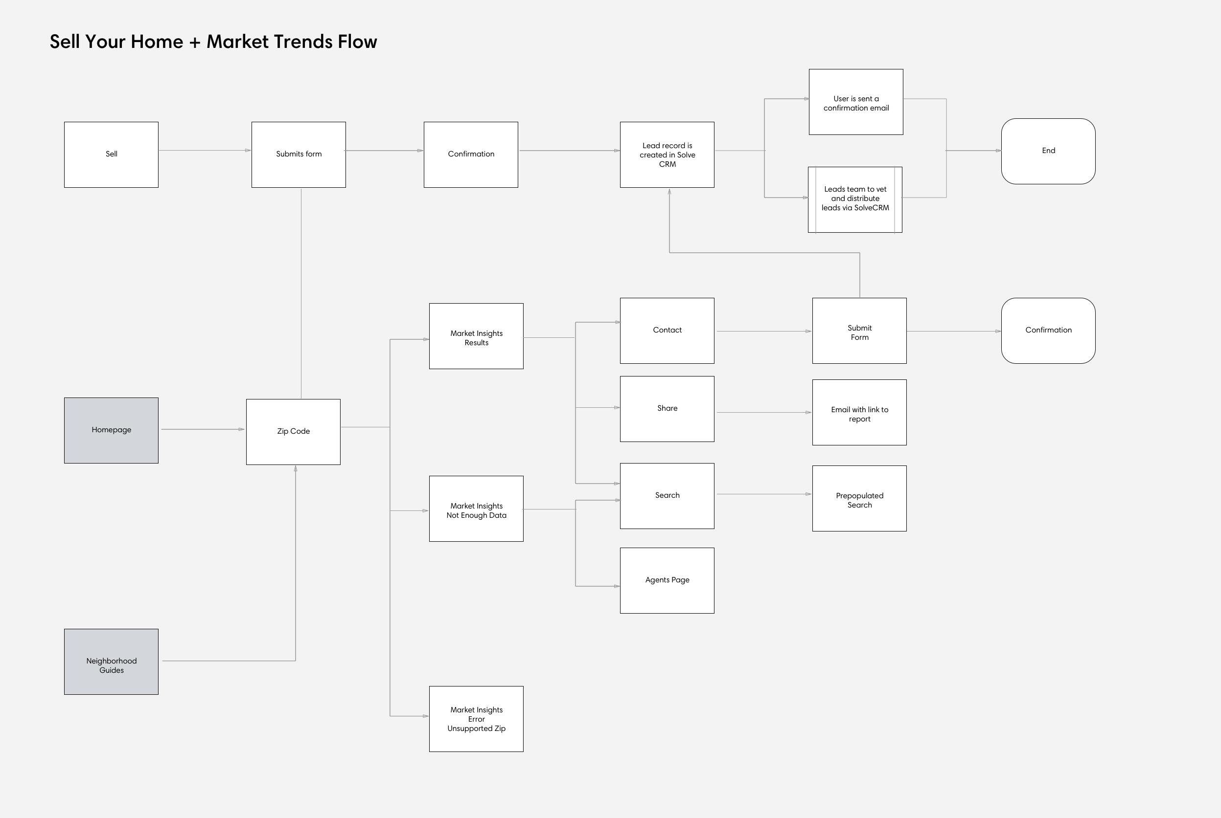 sellermarketinsightsflow