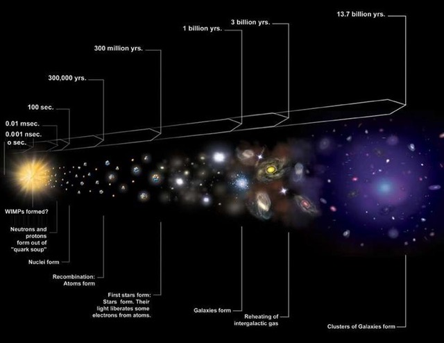 Siegel Expanding Universe diagram.jpg