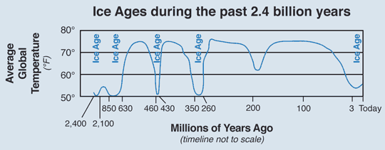 Simplified chart showing when the five major ice ages occurred in the past 2.4 billion years of Earth's history. Modified from several sources including  Dynamical Paleoclimatology: Generalized Theory of Global Climate Change, 2002, by Barry Saltzman.