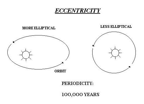 """Figure 3-1: """"Periodicity"""" refers to the time required for the orbit to change from the most circular to the most elliptical. (Indiana.edu)"""