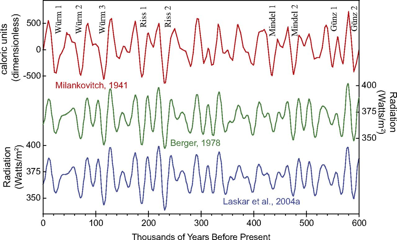 Figure 3. From: Cyclostratigraphy and its revolutionizing applications in the earth and planetary sciences; Linda A. Hinnov, Geo Science World, GSA Bulletin DOI:10.1130/B30934.1 Published on November 2013,First Published on October 24, 2013