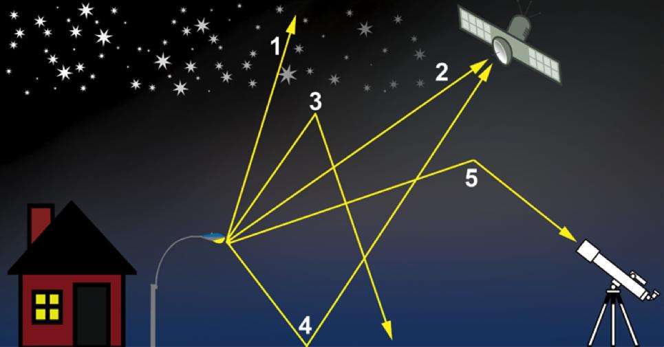 Radiant transfer diagram. International Dark Sky Assocation
