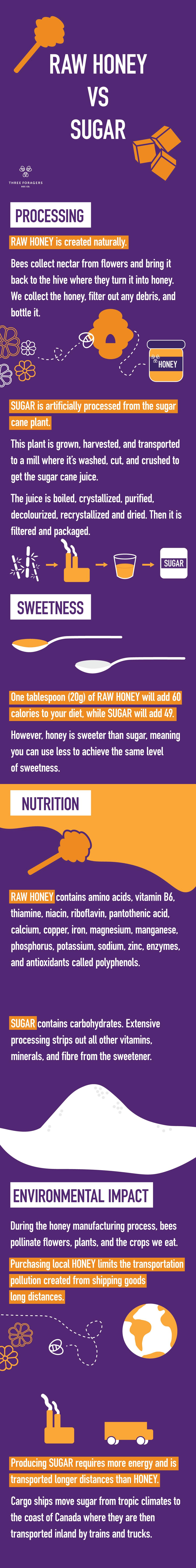 [19-09-17] THFOR-MKTG-Honey-VS-Sugar.jpg