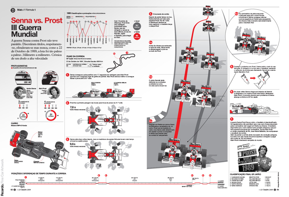 Infographic: The battle between Senna and Prost in 1989   Client: Jornal i