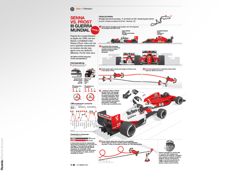 Infographic:  The battle between Senna and Prost in 1990   Client: Jornal i