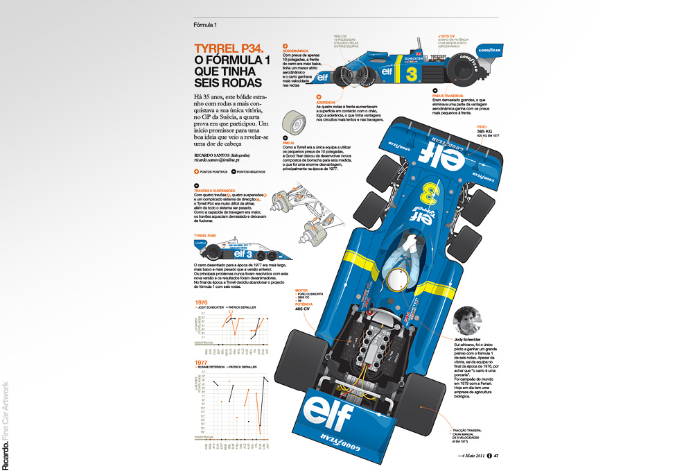 Infographic:  Tyrrell P34. The Formula 1 car with six wheels   Client: Jornal i