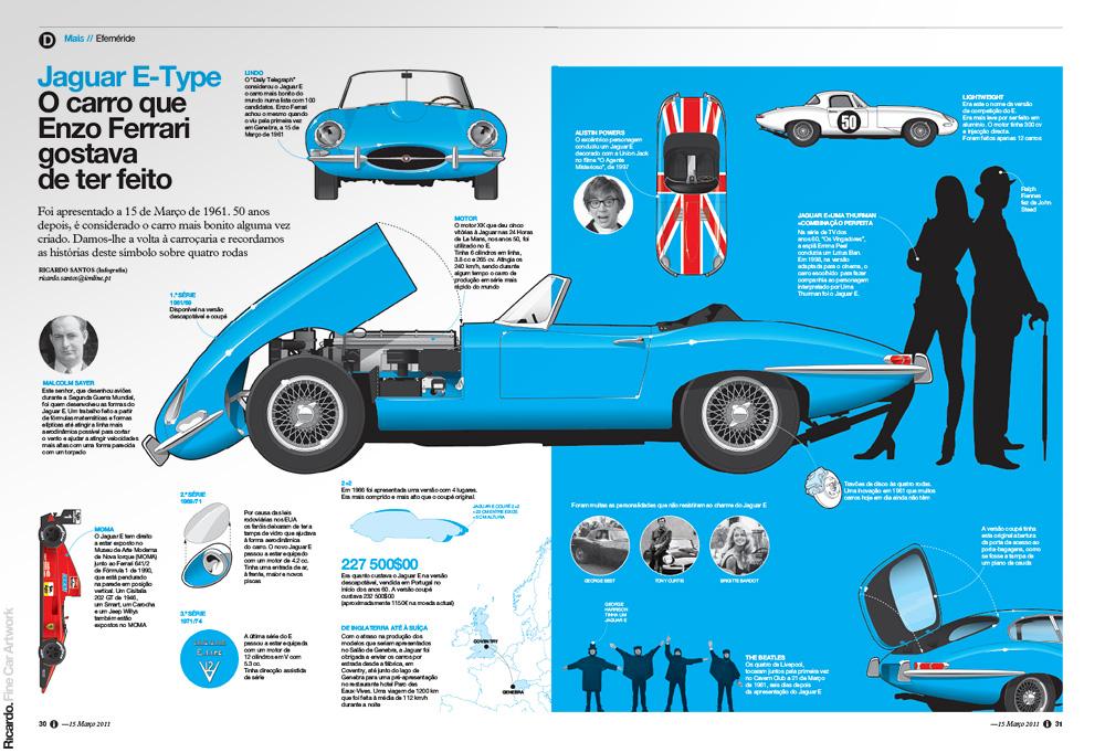 Infographic: Jaguar E 50 years   Client: Jornal i
