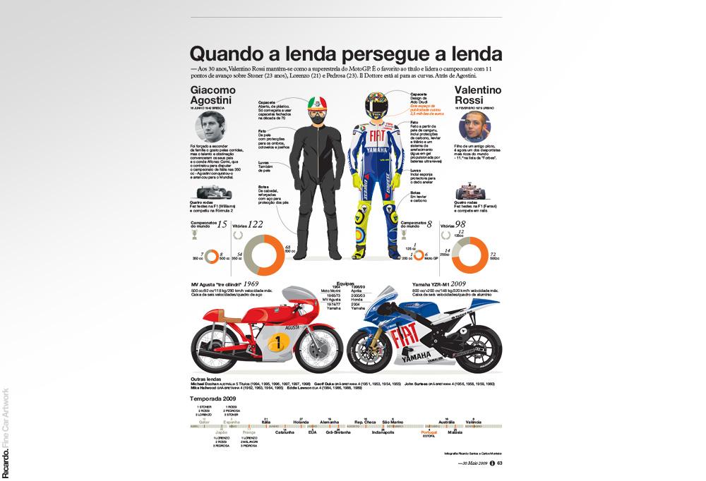 Infographic: Giacomo Agostini vs Valentino Rossi   Client: Jornal i