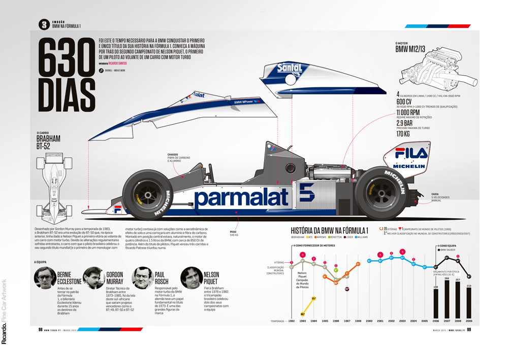 Infographic: Brabham BT52-BMW   Client: Turbo magazine