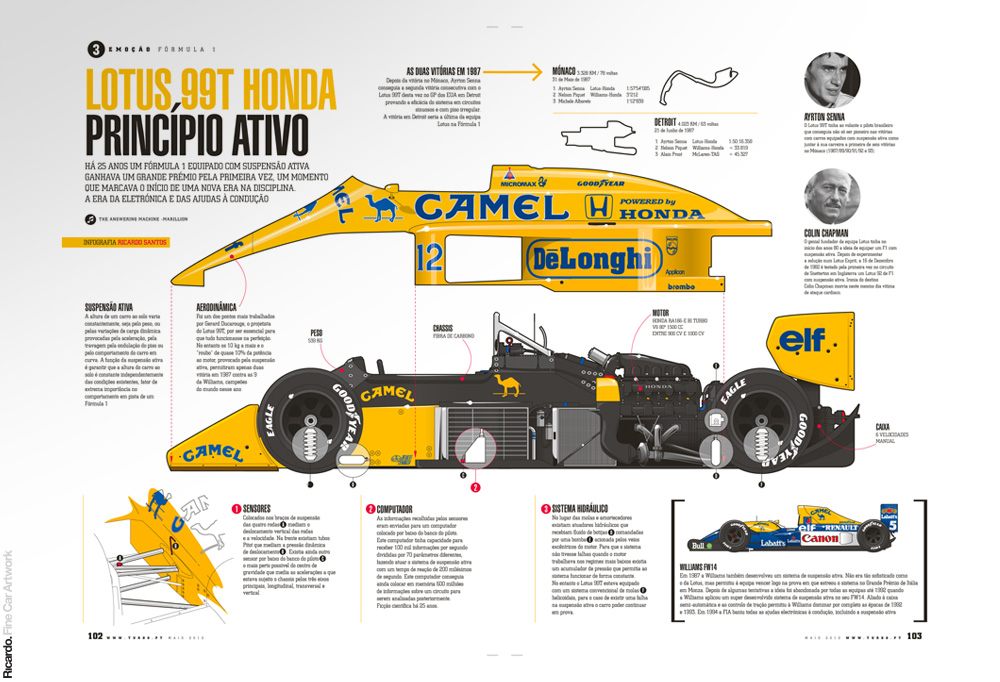 Infographic: Lotus 99T-Honda active suspension   Client: Turbo magazine
