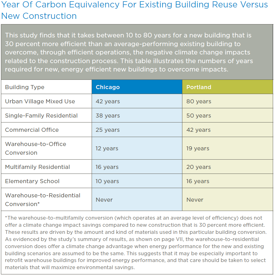 "From: ""The Greenest Building: Quantifying the Environmental Value of Building Reuse"", by Preservation Green Lab of the National Trust for Historic Preservation, page 9"