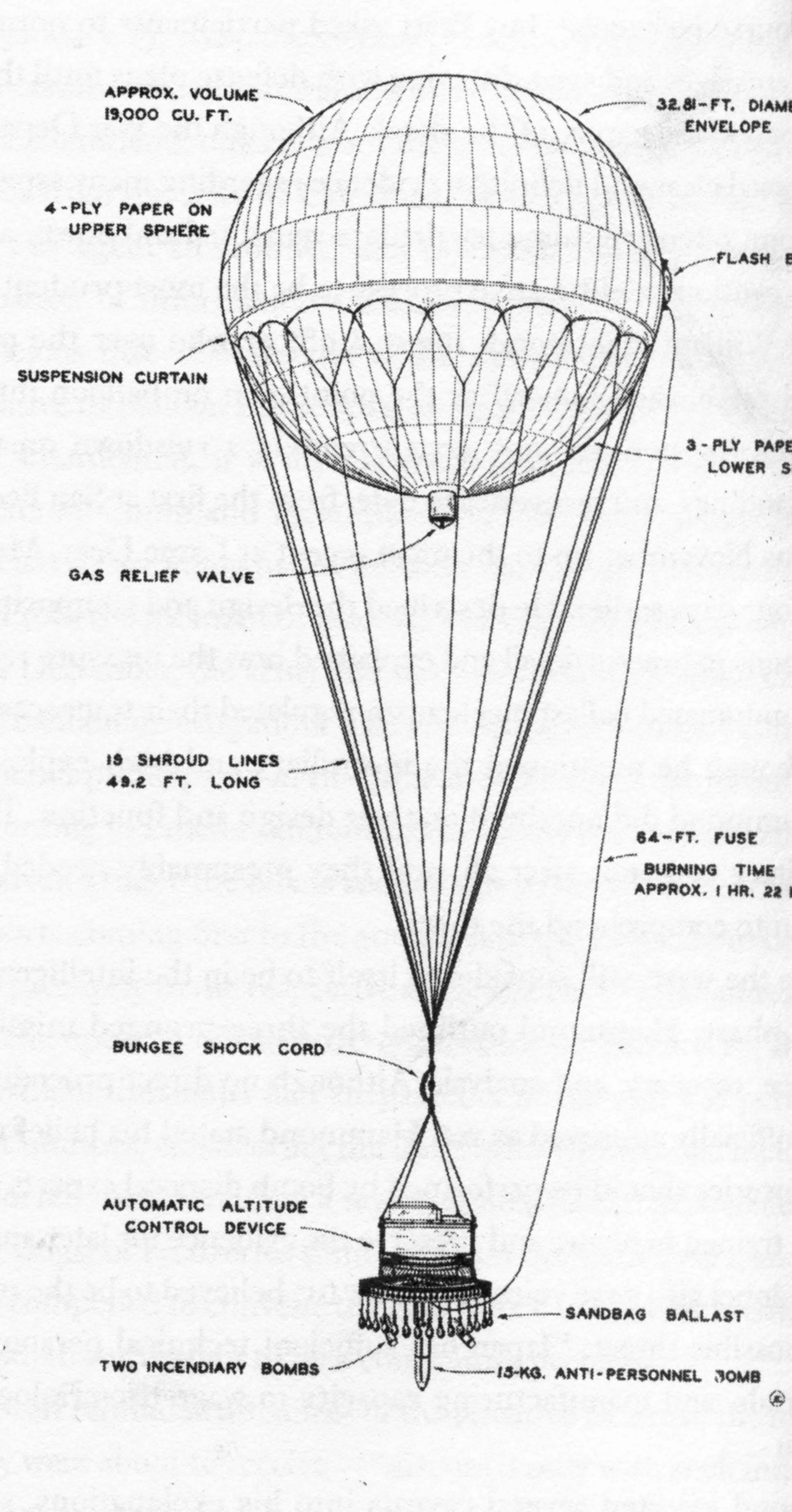 Schematic of the Japanese fire balloon.  The entire outfit measured 100 feet from the top of the balloon to the bottom of the gondola.